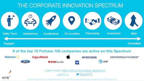 corporation innovation spectrum