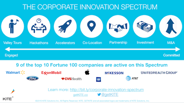 corporation innovation spectrum